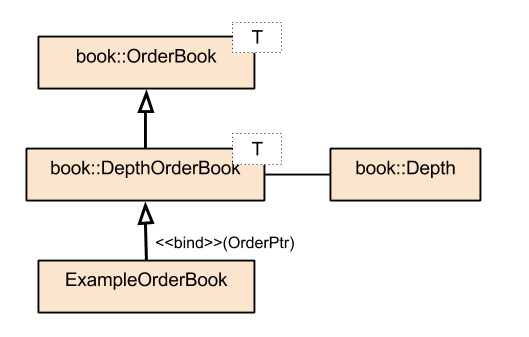 Building A Market Data Feed With Liquibook