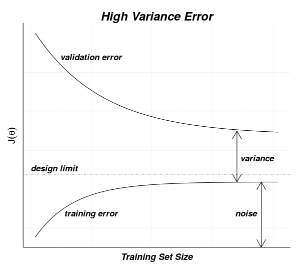 high variance machine learning