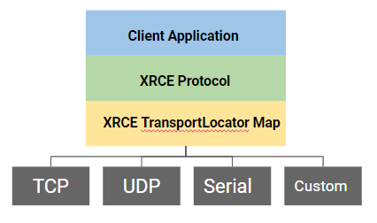 Figure 8 – Transport Abstraction for DDS-XRCE Solutions