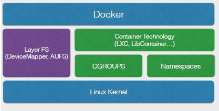 Figure 3. Docker Technology Stack