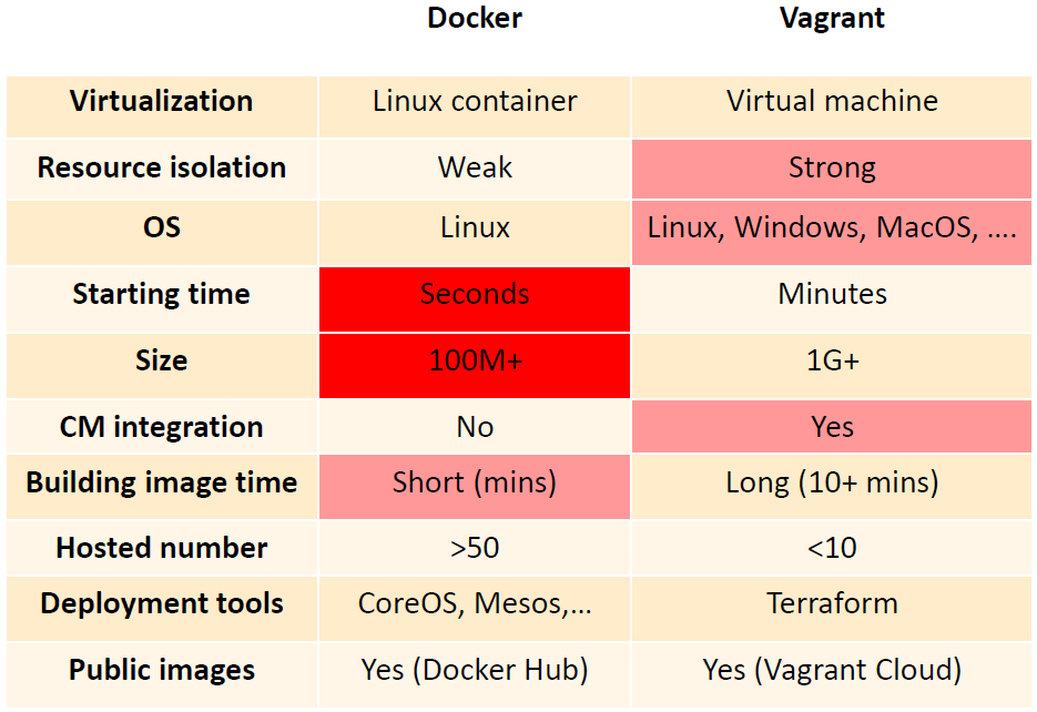 Table 1. Comparison of main features between Docker & Vagrant