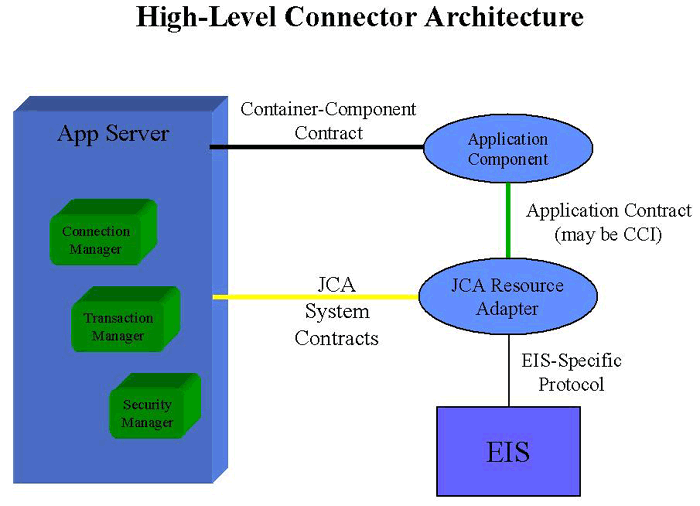 Jca Architects introduction to java connector architecture oci