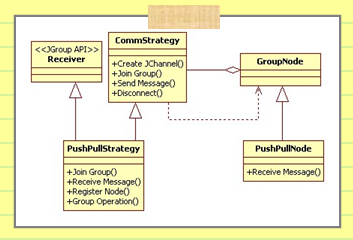 Figure 3: Logical Structure of Collaborative System Simulator
