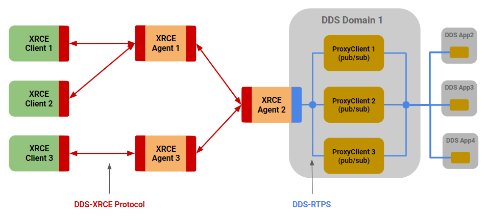Figure 13 – Extend DDS-XRCE Reach with Federated Agents
