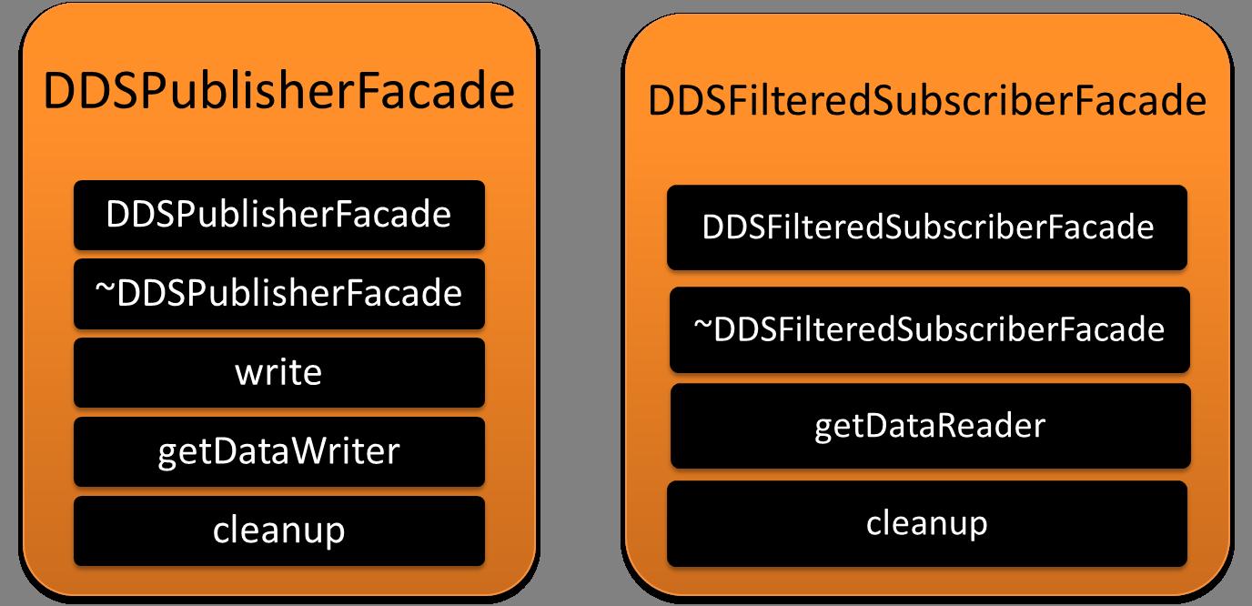 Bridging XMPP and DDS Messaging Frameworks | OCI