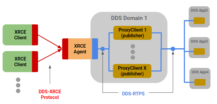 Figure 9 – Common DDS-XRCE One-Way Feeder Deployment