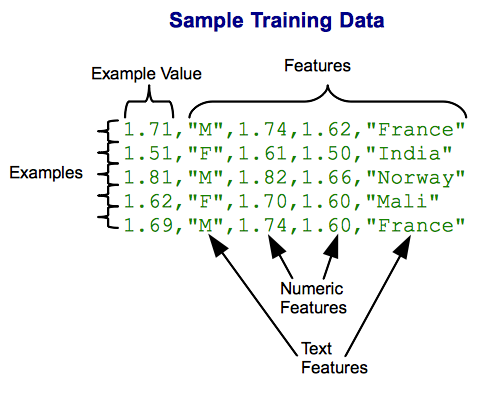 Capabilities of Google's Prediction API for Building Practical