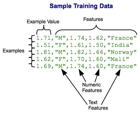Capabilities of Google's Prediction API for Building ...