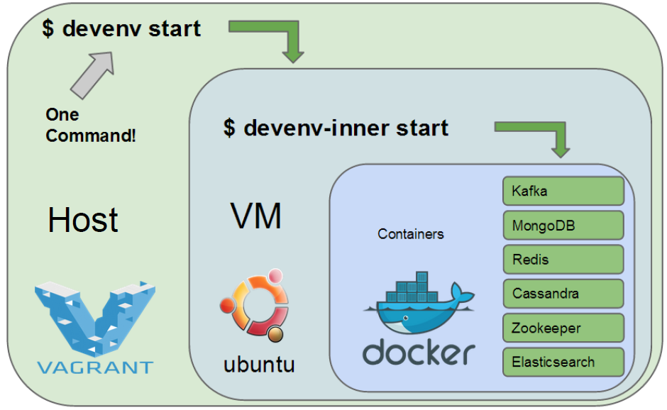 Figure 5. eBay example to integrate Vagrant & Docker to build their development environment.