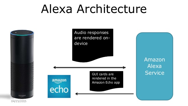 Building Alexa Skills With Grails | OCI