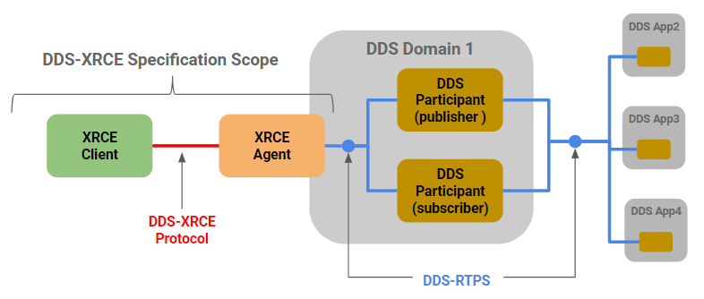 Figure 4 – Common DDS-XRCE Deployment