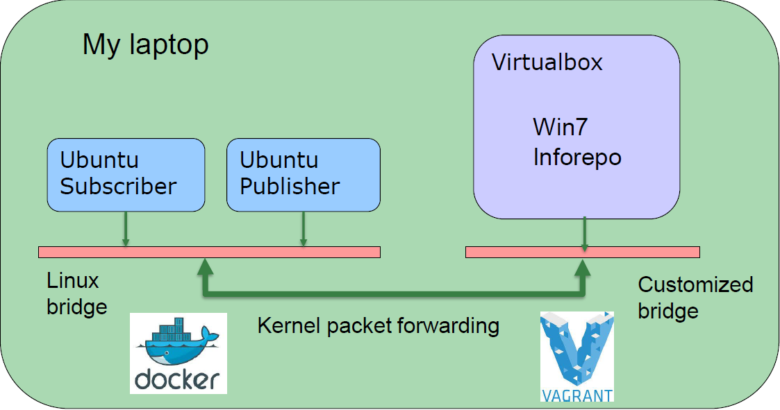 Figure 6. OCI example to mix Docker containers with Vagrant VMs.