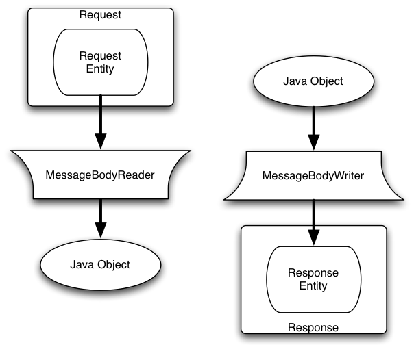 Figure 1: Conversion Between HTTP Entities and Java Objects