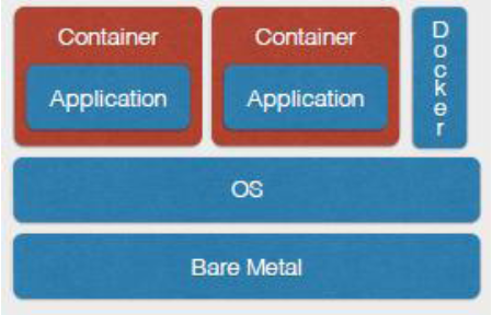 Figure 2. Architecture of Docker.