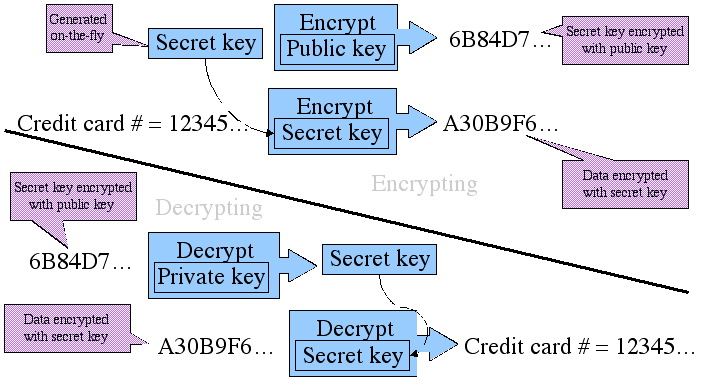 An Introduction to Cryptography and the Java Cryptography Extension