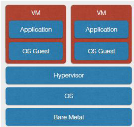 Figure 1. Architecture of traditional virtual machine.