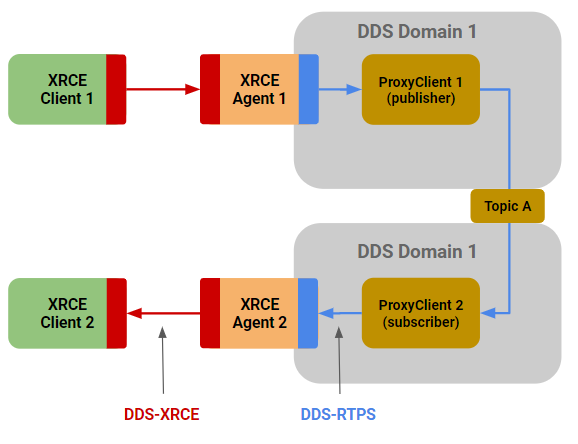 Figure 11 – Using DDS-RTPS Environment for XRCE Client Communication Across Agents