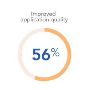 Improved application quality
