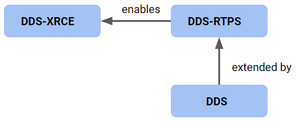 Figure 3 – Coordination of DDS Specifications for XRCE Capability
