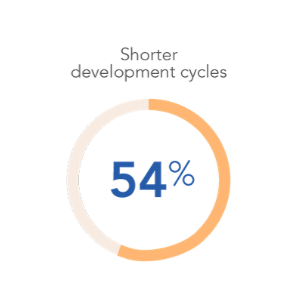 Shorter development cycles