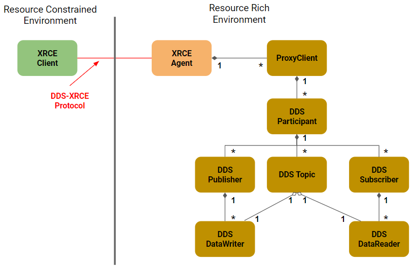 Figure 5 – XRCE Agent Enables DDS Facade to DDS-RTPS Capability