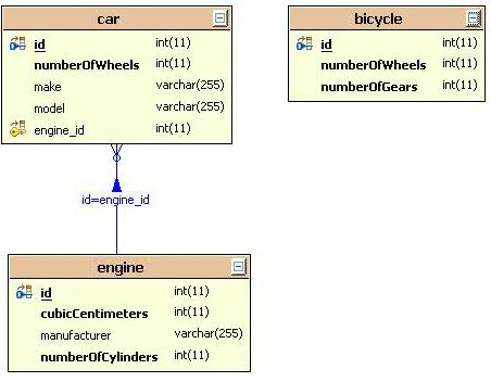 Default Schema.Number of Wheels