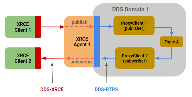 Figure 10 – Leveraging DDS-XRCE Agent for Client Brokering