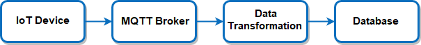 Figure 3. Basic IoT Flow