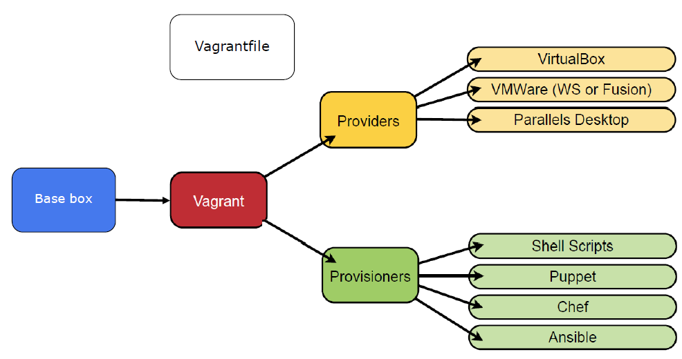 Vagrant Workflow