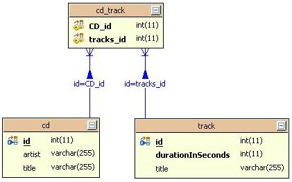 Default Schema.CD Tracks
