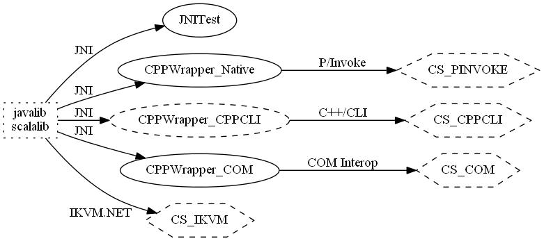 JVM to  NET Interop | OCI