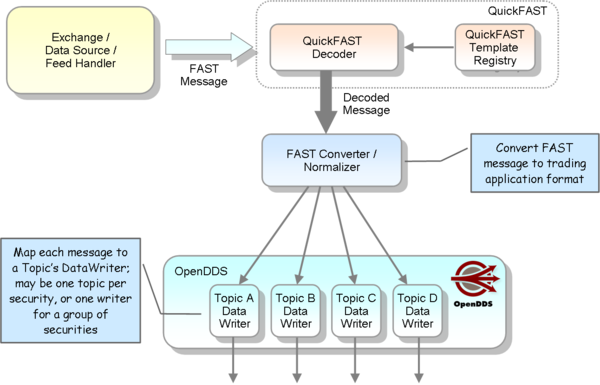 Using QuickFAST and OpenDDS for a Low Latency Market Data