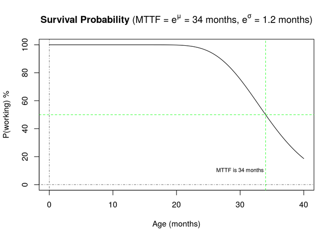 Survival Probability graph 2