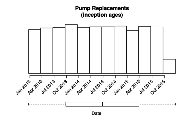 Pump Replacements (inception ages) graph