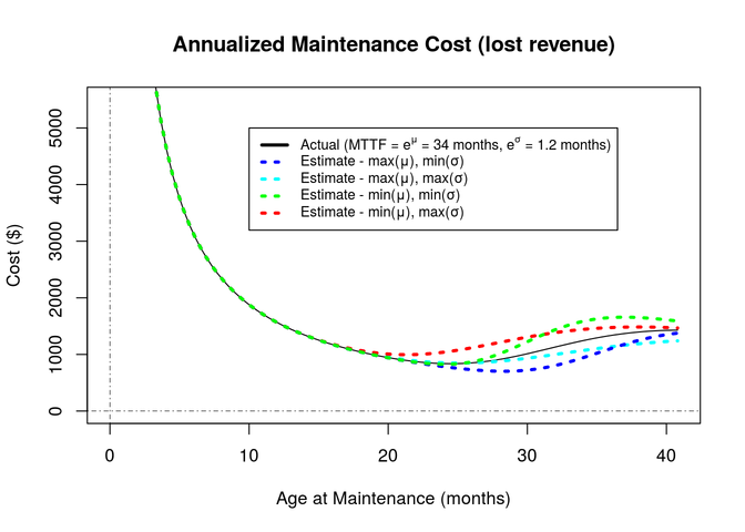 Annualized Maintenance Cost grph (lost rev)
