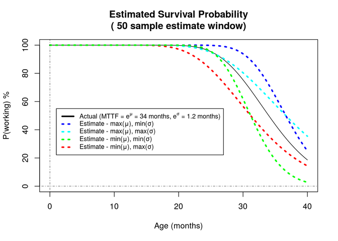 Estimated Survival Probability graph