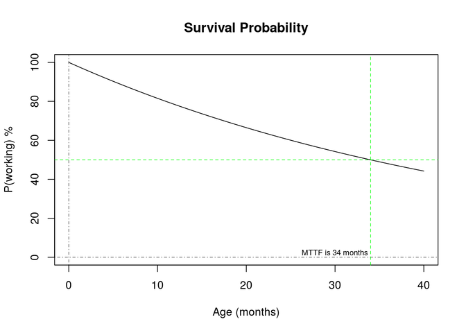 Survival Probability graph