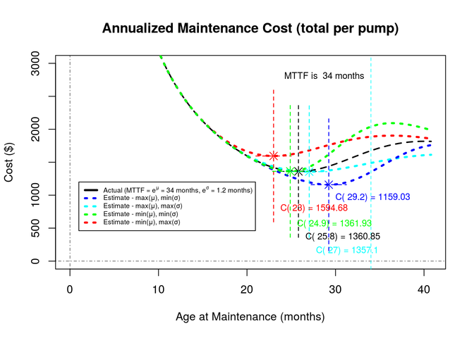 Annualized Maintenance Cost (total per pump)