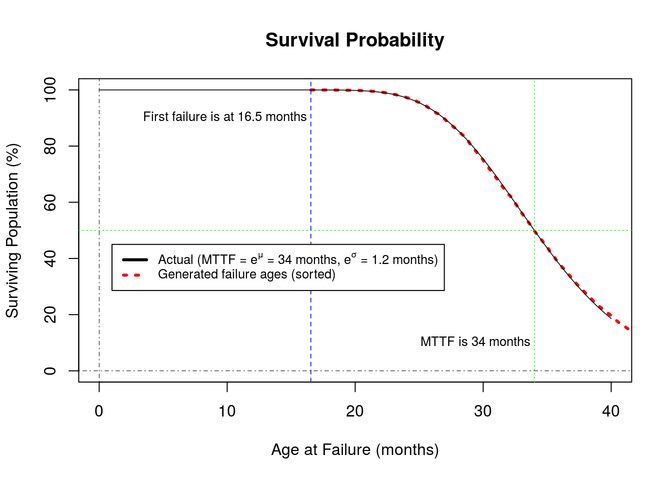 Survival Probability graph 3