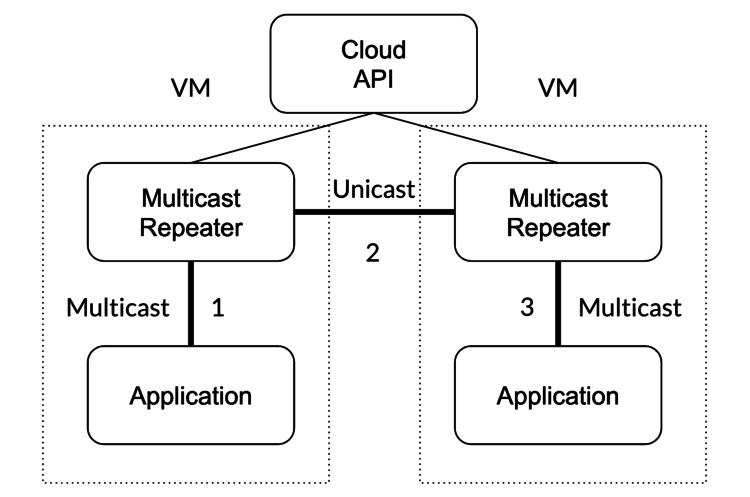 A multicast repeater that periodically queries a cloud API to determine the set of hosts that comprise the virtual multicast group.