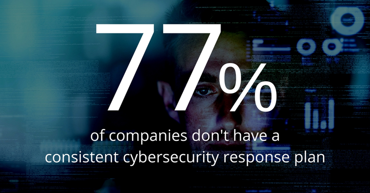 77% of companies don't have a consistent cybersecurity response plan.