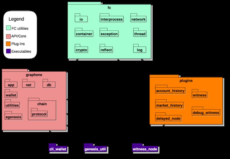 Graphene – An Open Source Blockchain | OCI