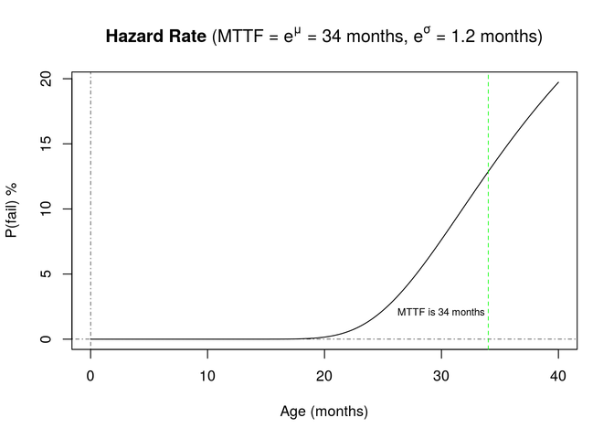 Hazard Rate Graph