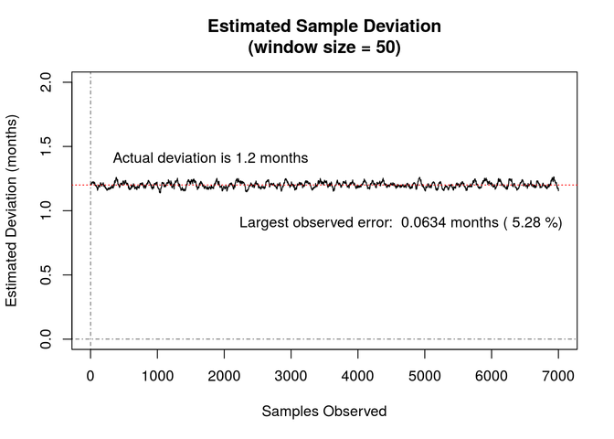 Estimated Sample Deviation graph