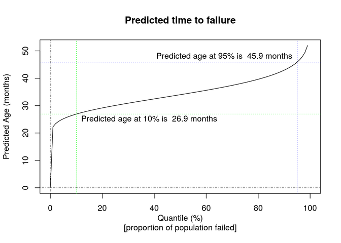 Predicted time to failure graph