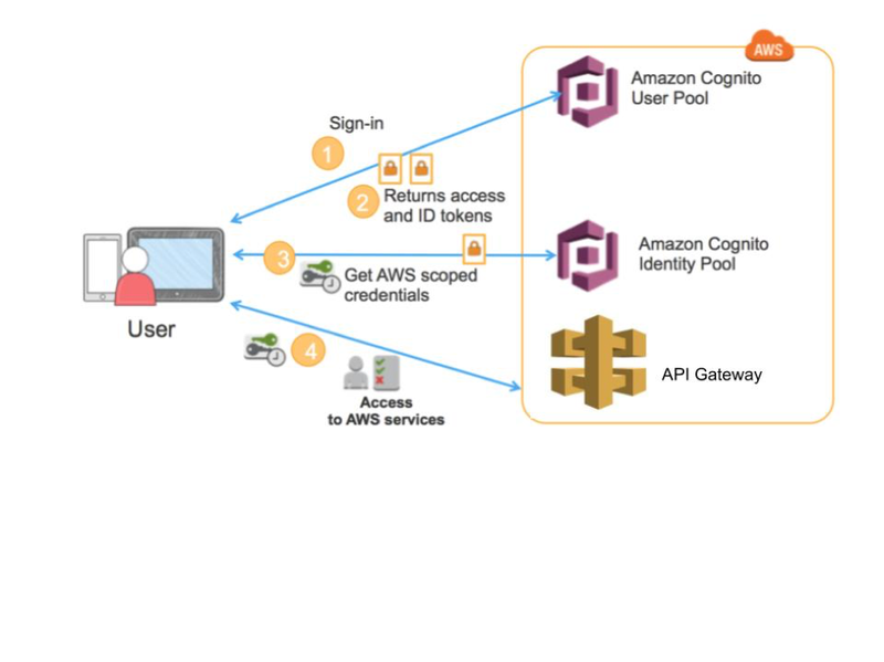 Serverless Solutions on AWS Part 1 | OCI
